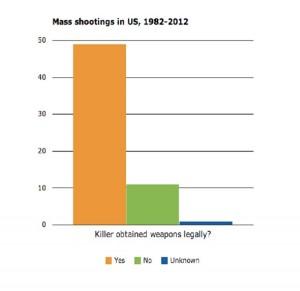 Gun Graph